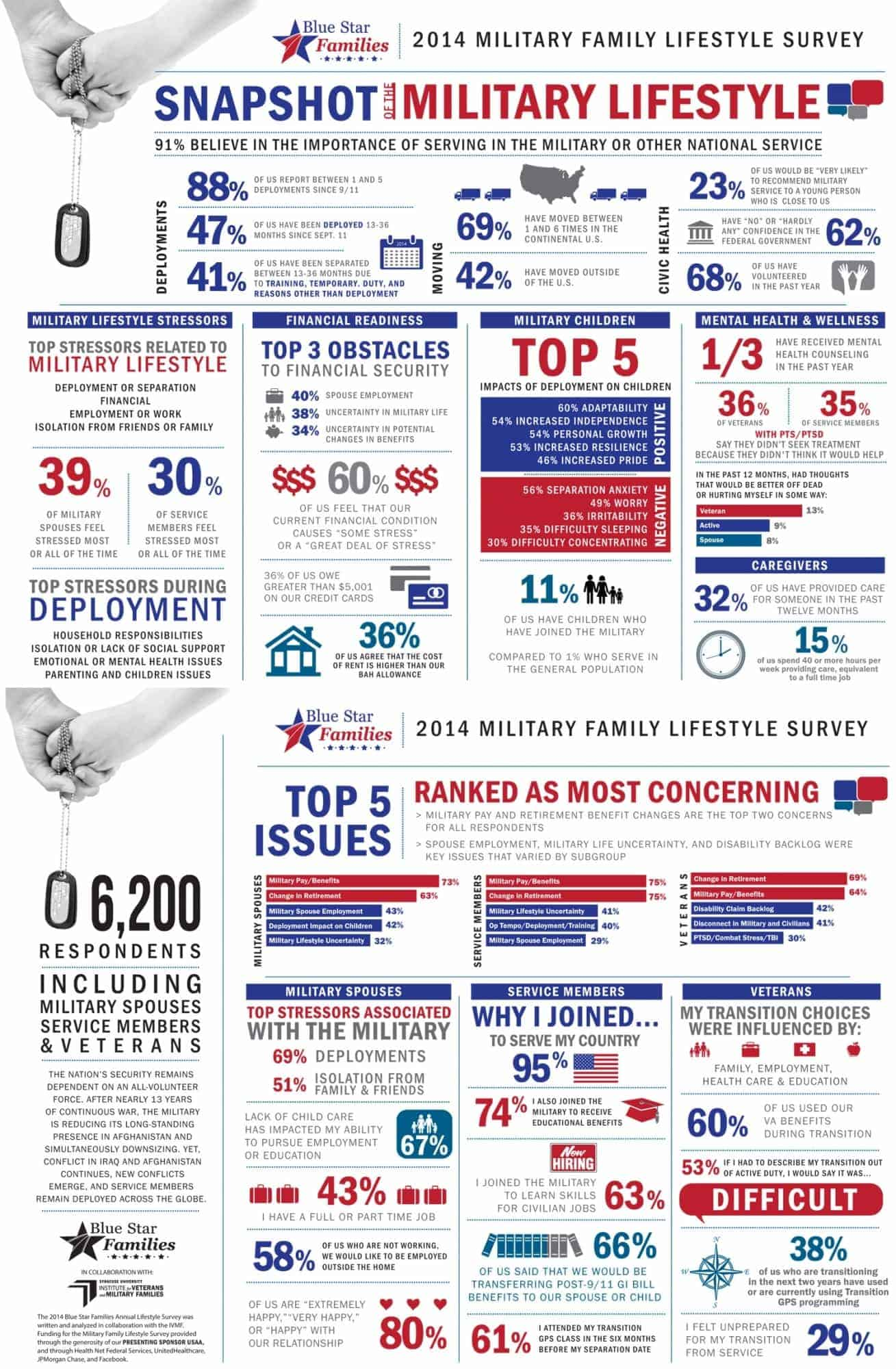 2014-military-family-lifestyle-survey-full